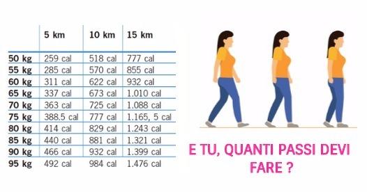 Quanto bisogna camminare al giorno per dimagrire